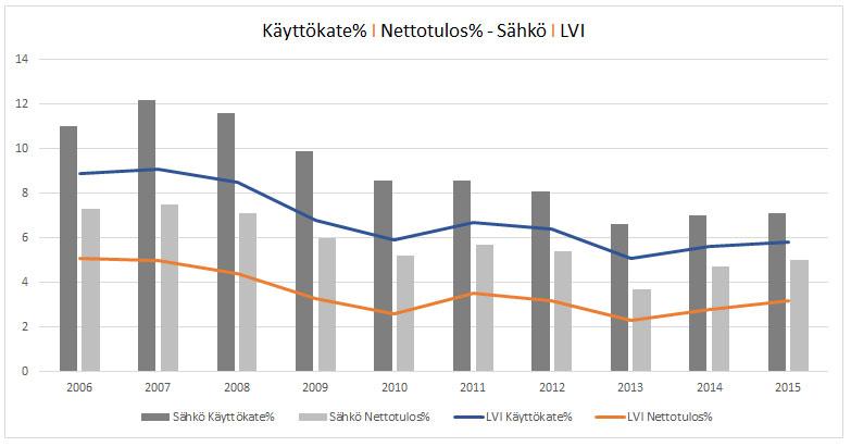 Sähkö ja LVI - Nettotulos ja käyttökate 2006 - 2015